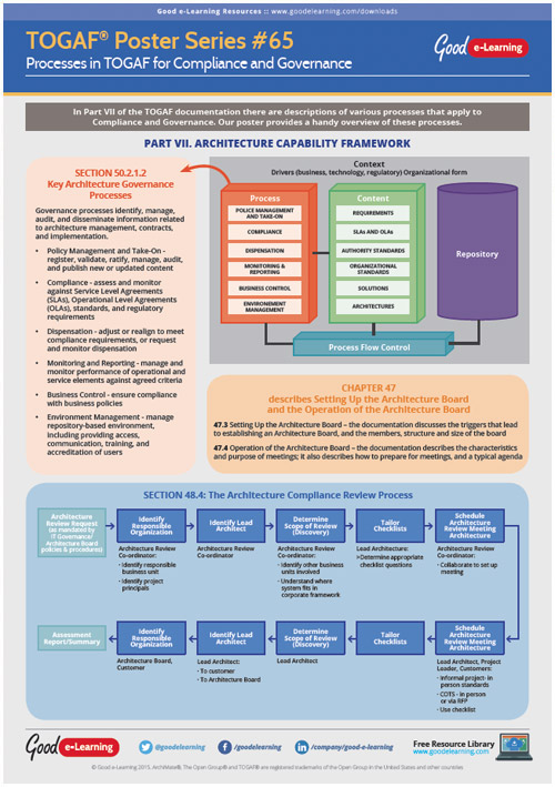 Learning TOGAF 9 Poster 65  Processes in TOGAF for Compliance and Governance
