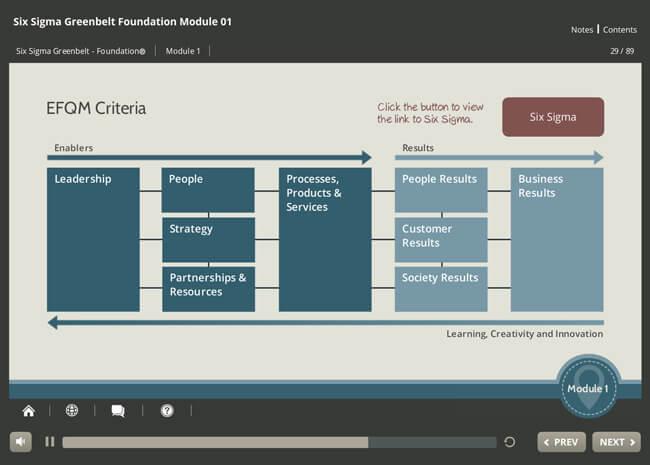 Six Sigma Green Belt Foundation Screenshot 3