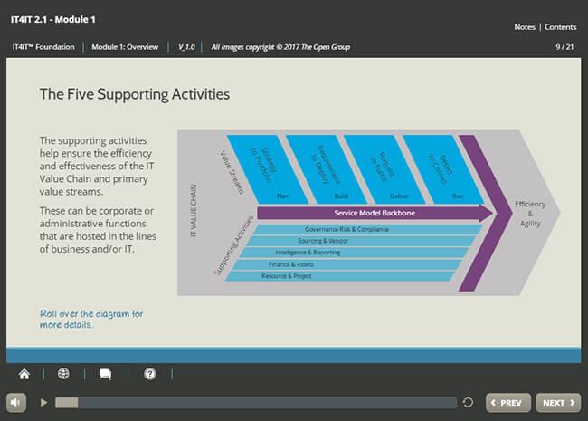 IT4IT™ Foundation (v2.1) Screenshot 1