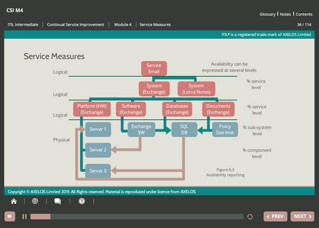 ITIL® Continual Service Improvement (CSI) Screenshot 4