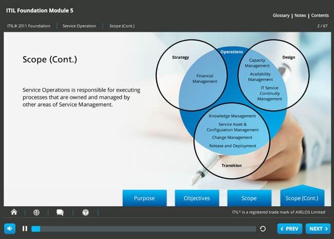 ITIL® 2011 Foundation Screenshot 3