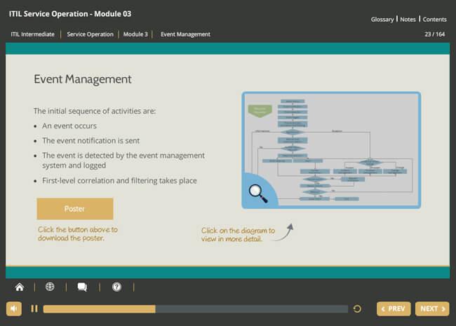 ITIL® Service Operation (SO) Screenshot 1