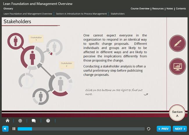 Lean Foundation & Management Overview Screenshot 2