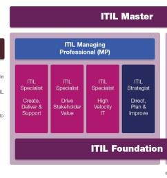 itil 4 certification path [ 1280 x 675 Pixel ]