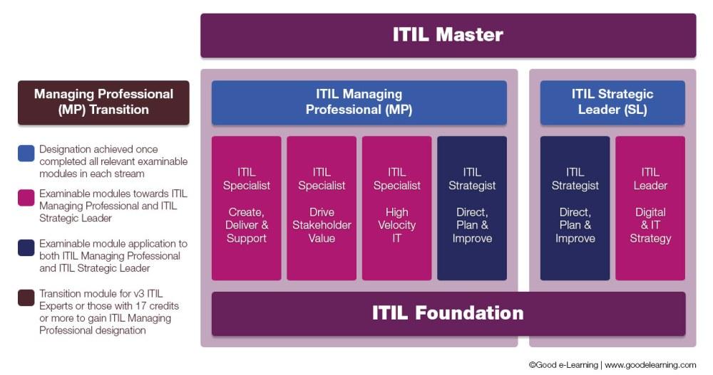 medium resolution of itil 4 certification path