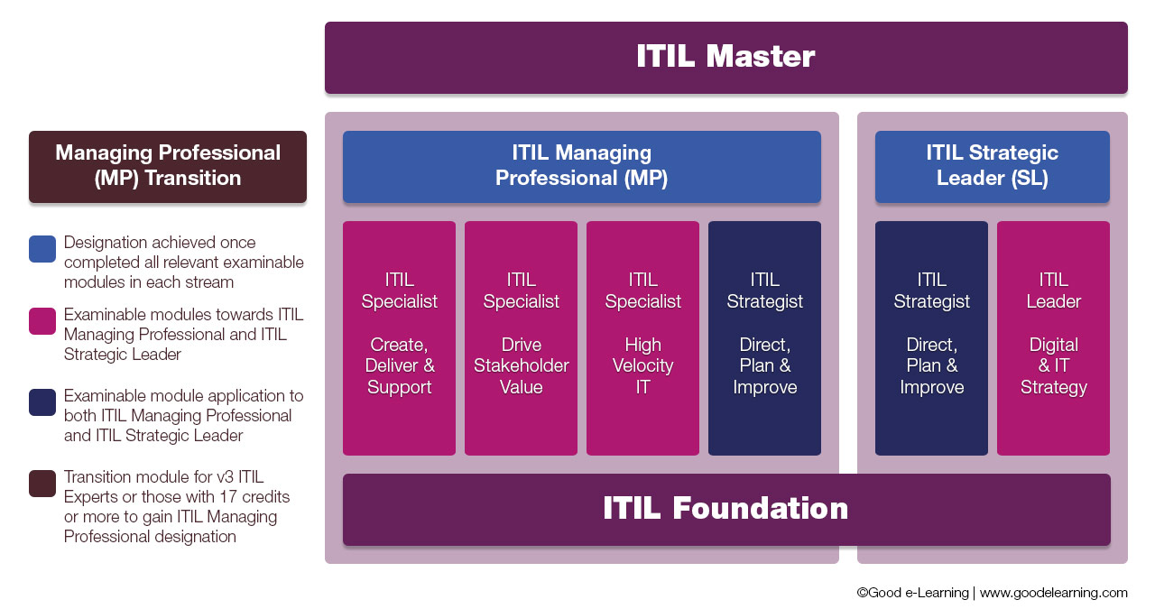 hight resolution of itil 4 certification path