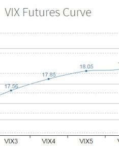 Chart inventory also vixcontango rh