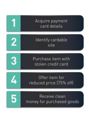 Frausters Process for purchasing goods
