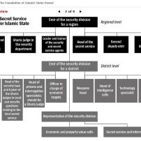 الهيكل التنظيمي لداعش بالانكليزية