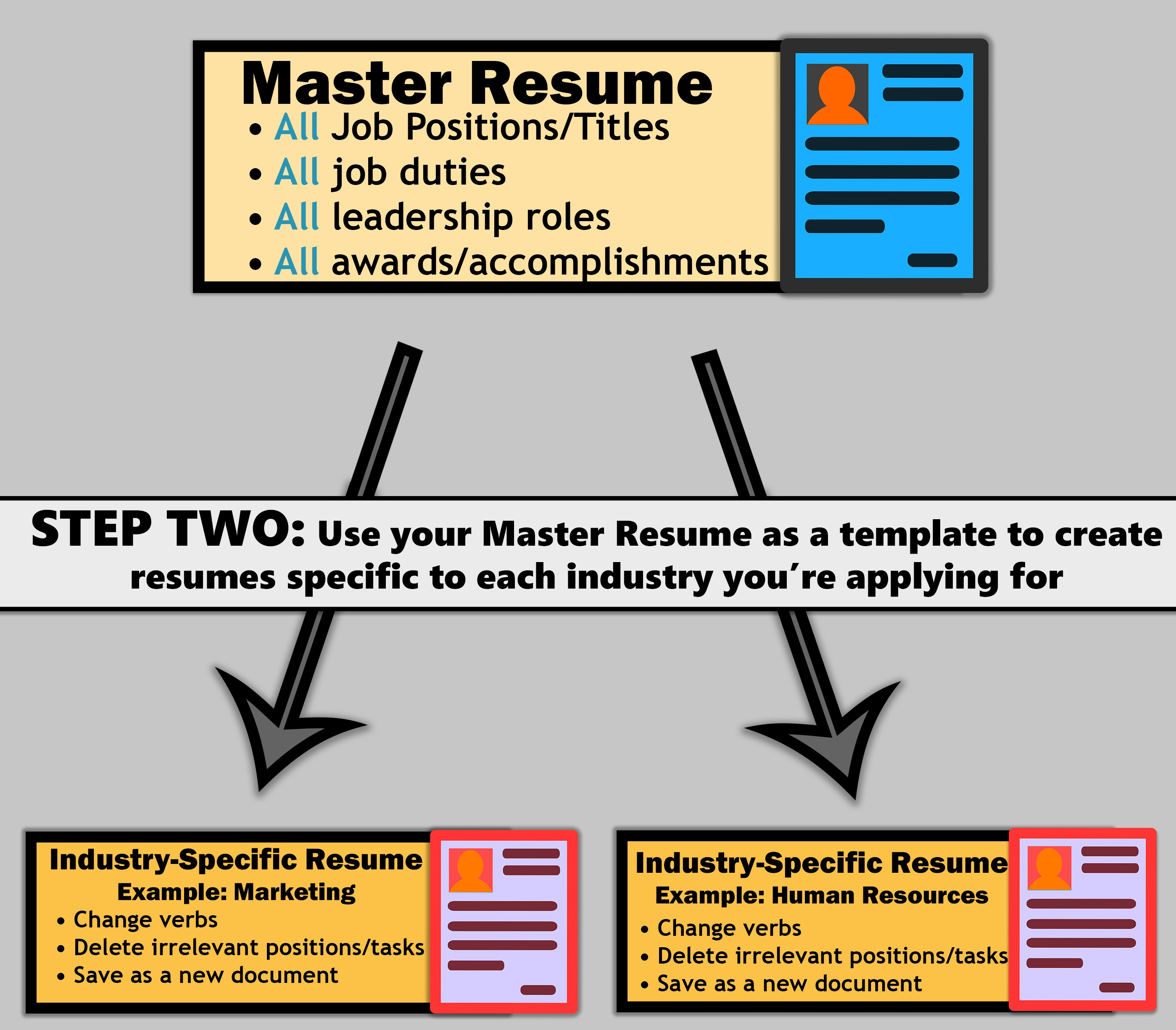 The 3-Step Guide to Building an Irresistable, Tailored Resume