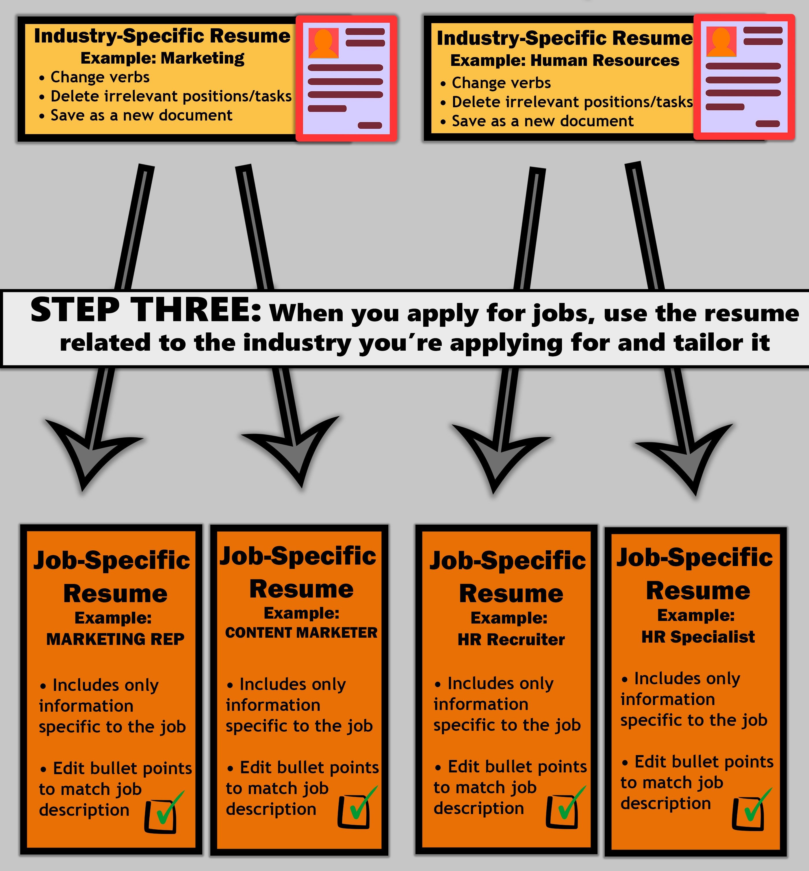tailored resume infographic- step 3