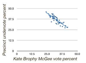 Kate Brophy McGee vote vs undervote