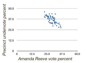 Amanda Reeve vote vs undervote