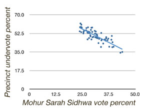 Mohur Sarah Sidwha vote vs undervote