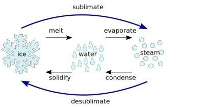 states of matter change diagram emg 81 85 wiring solder 5 examples transformation gas into solid solution - az chemistry