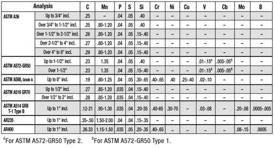 Carbon Steel Grades Comparison Chart Pictures to Pin on