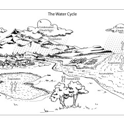 Blank Rock Cycle Diagram Worksheet 1984 Chevy Truck Wiring Water Coloring Page