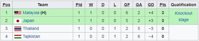Tabela grupy A