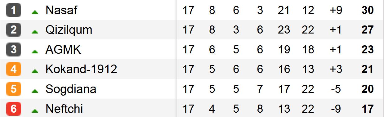 Uzbekistan tabela 2
