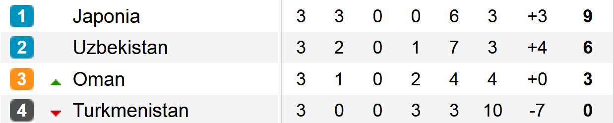 tabela f końcowa