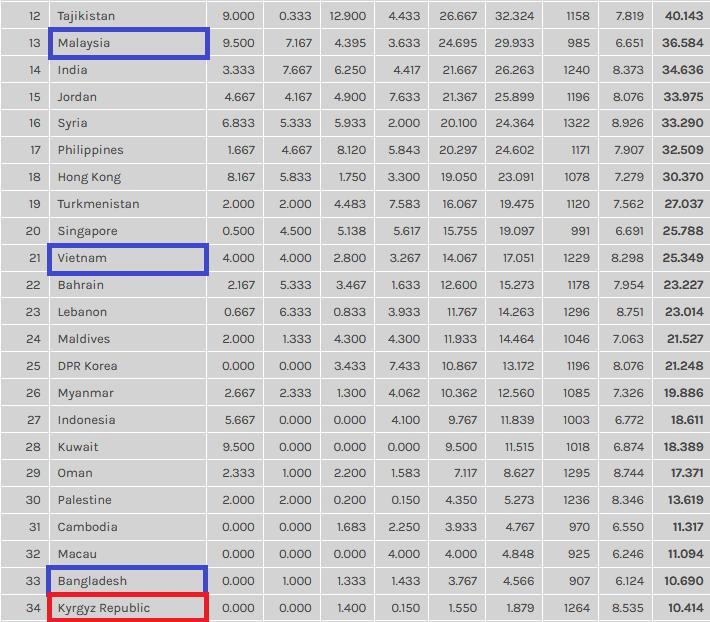 Ranking Azja