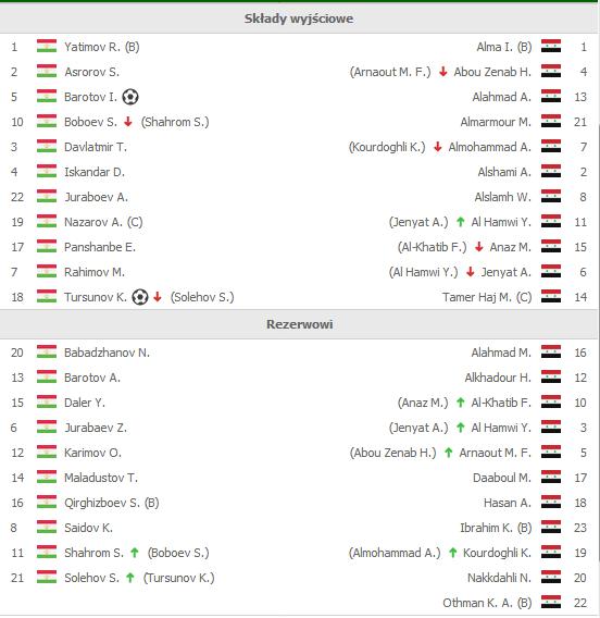 Tadżykistan - Syria