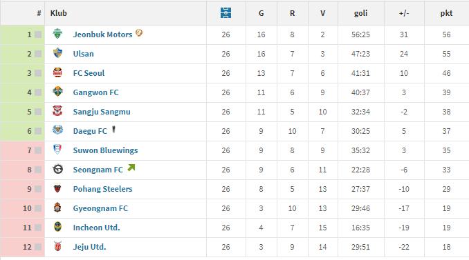 K league po 26 kolejce