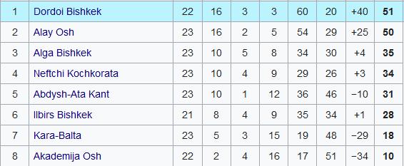Kirgistan tabela