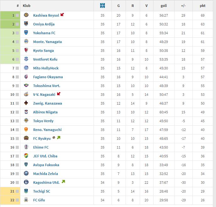 Tabela ligowa J.League