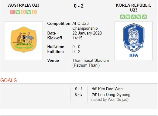 Australia vs Korea