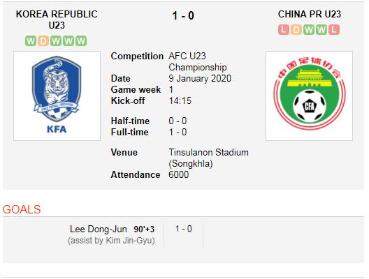 Korea vs China