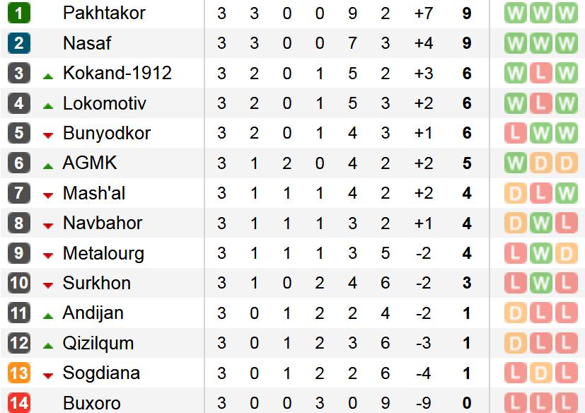 Tabela Uz