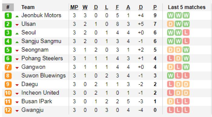 K League 1 runda 3