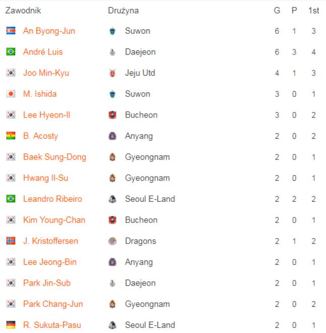 Najlepsi strzelcy K League 2 po 6 kolejkach