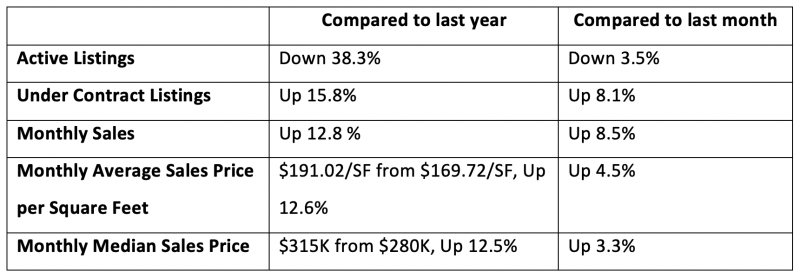 comparative chart of phoenix real estate in august