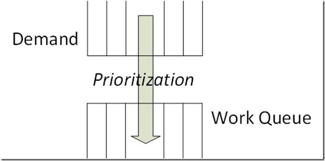 The Road to Portfolio Analytics