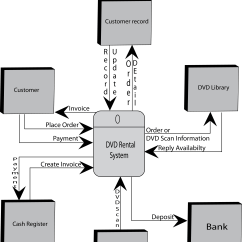 Data Flow Diagram Context Worcester System Boiler Wiring May 2009 Azmerul 39s Blog