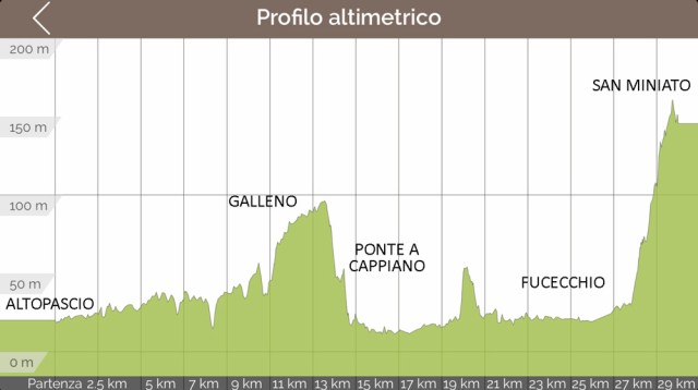 Profilo altimetrico tappa 29 via francigena Altopascio San Miniato Toscana Altimetria