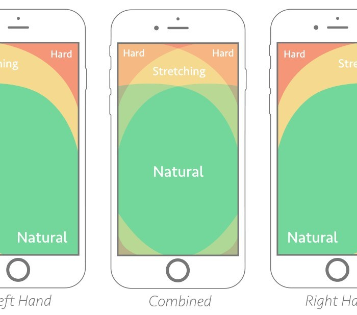 Anatomy of High Converting Mobile Web Pages: Learn What Makes or Breaks a Responsive Design!