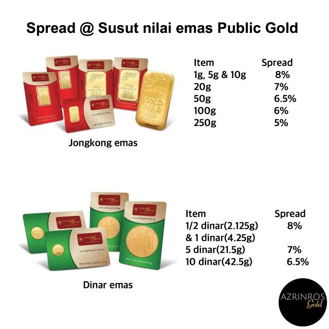 spread atau susut nilai emas public gold