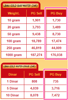 harga buy back public gold