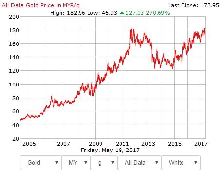 spot gold price