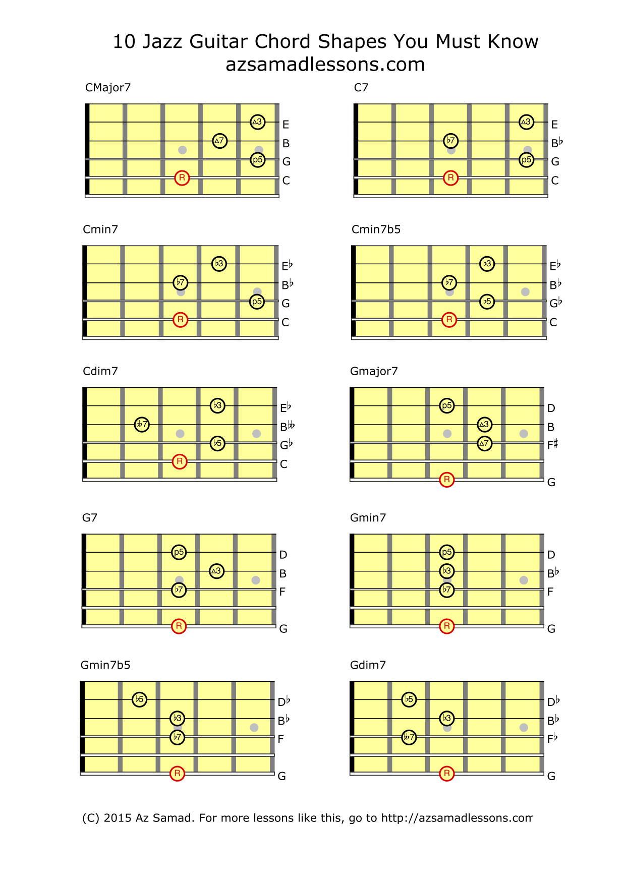 How Do You Play Jazz Chords On Guitar
