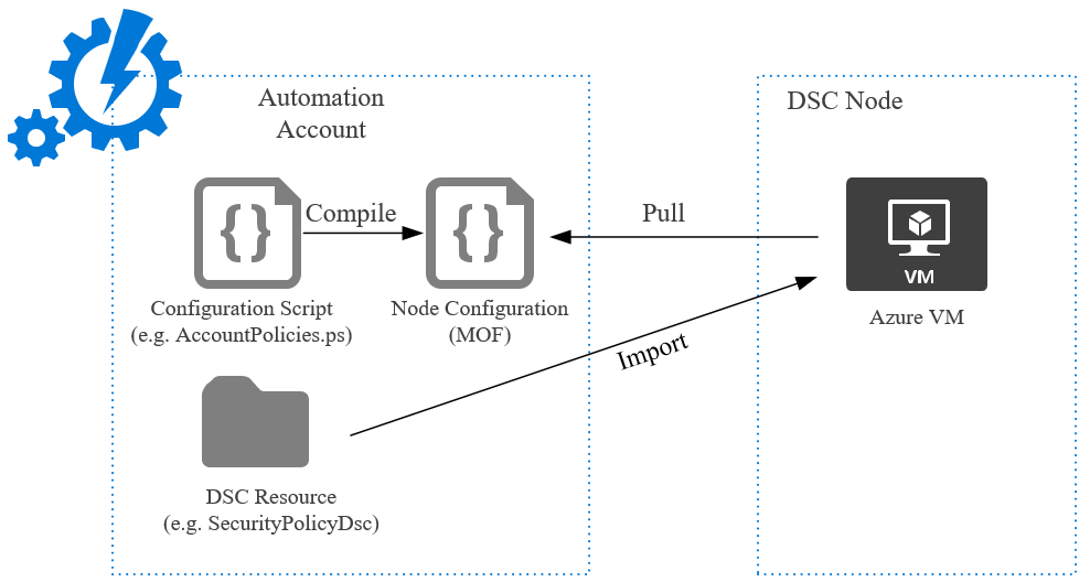 A little more about hardened Azure VM deployment