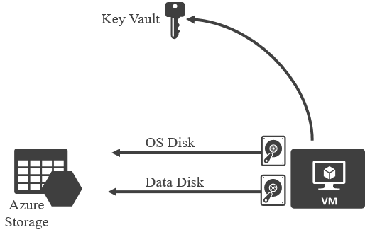 Protecting your Azure virtual machine with Disk Encryption
