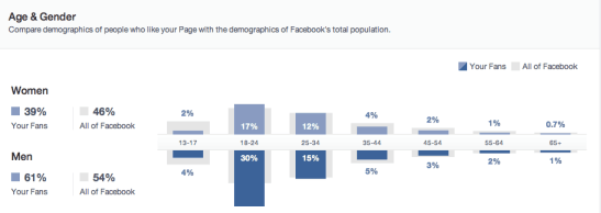FB demographics