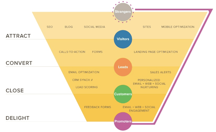 Hubspot Marketing Funnel how to leads convert into sales.