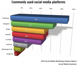 commonly used social media networks