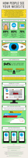 Infographic: how people see your website