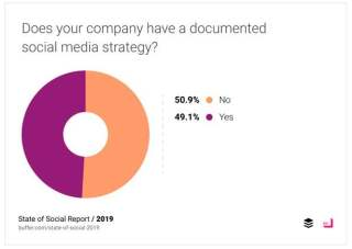 50% of businesses don't have a documented social media strategy